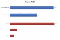 Cinebench-11.5-5B4-5D