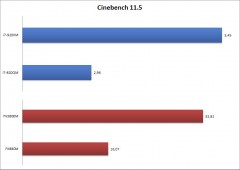 Cinebench11.53
