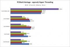 PCMark-Vantage-noHT-5B4-5D