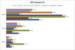 SPECviewperf-11-5B4-5D