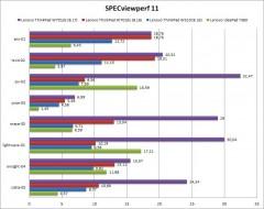 SPECviewperf11-porovnani-5B3-5D