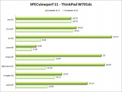 w701ds-specviewperf11-ovladace-5B3-5D