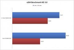 x264-Benchmark-HD-3-5B4-5D