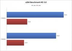 x264BenchmarkHD3.03