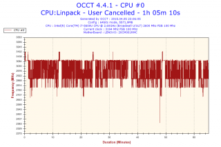 2015-04-05-23h06-Frequency-CPU #0