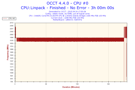 2015-09-24-17h50-Frequency-CPU #0