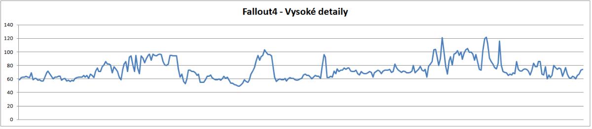 Fallout4 - vysoké detaily