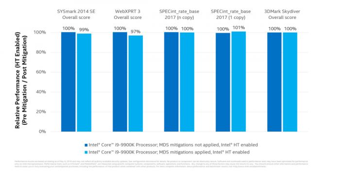 Rozdíl ve výkonu procesoru po aplikaci opravy chyb MDS. Zdroj: Intel