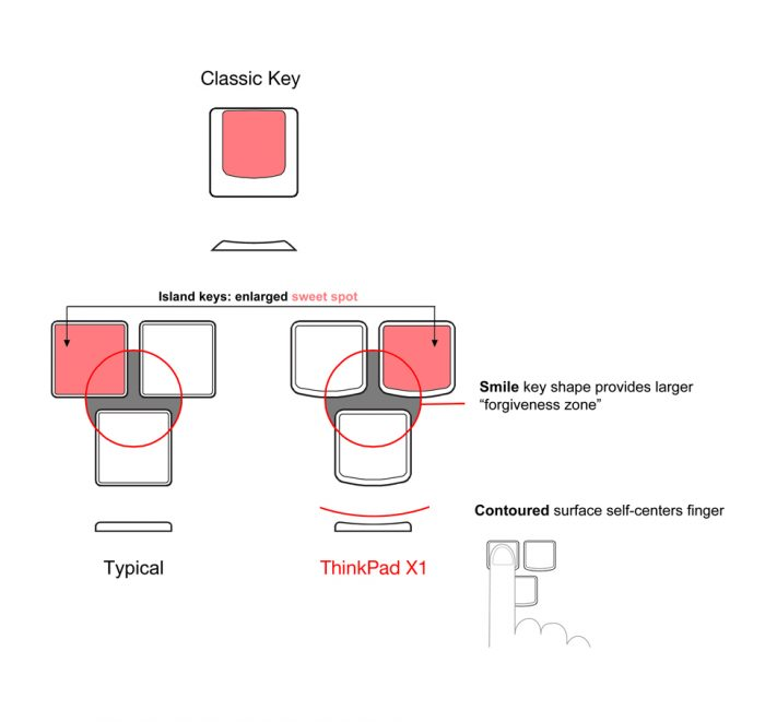 ThinkPad klávesy